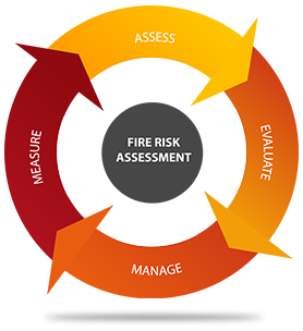 Fire Risk Assessment Diagram